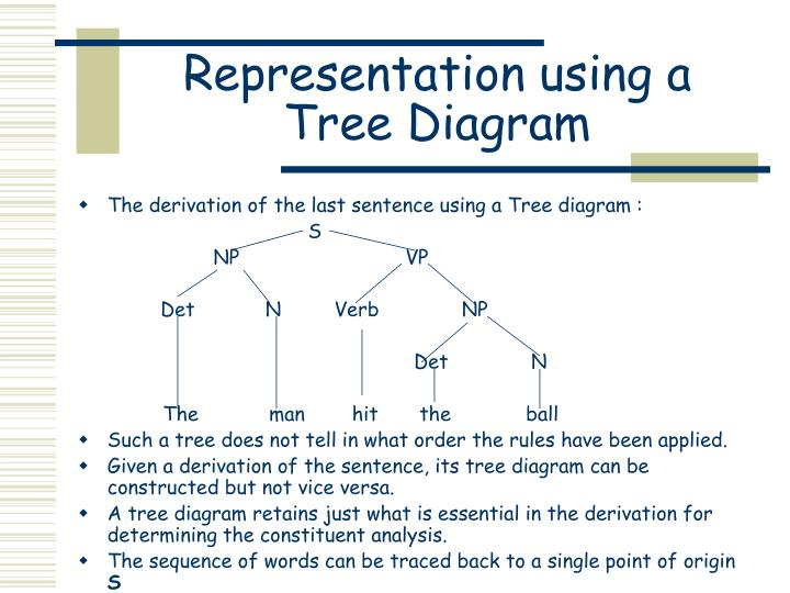 Representation using a Tree Diagram
