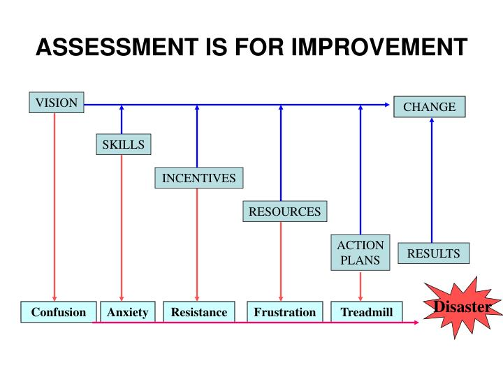 ASSESSMENT IS FOR IMPROVEMENT