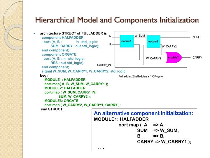 Hierarchical Model and Components Initialization