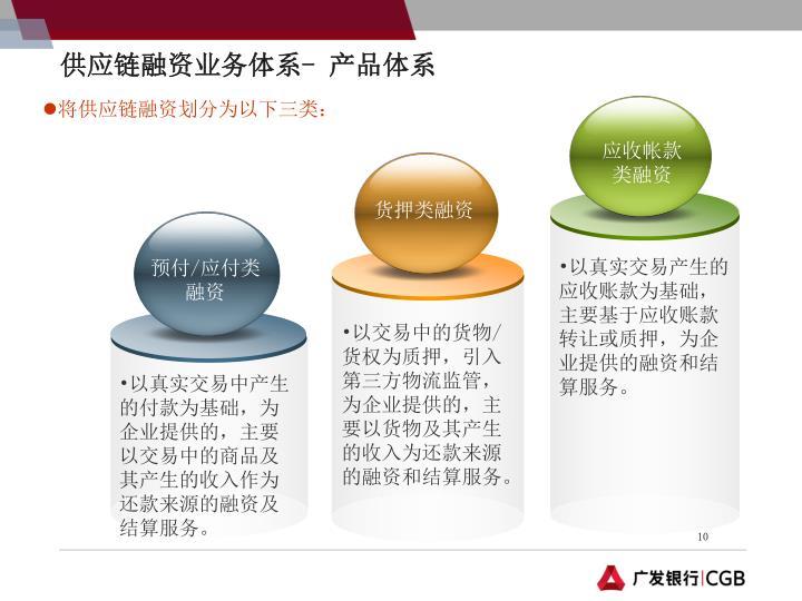 供应链融资业务体系