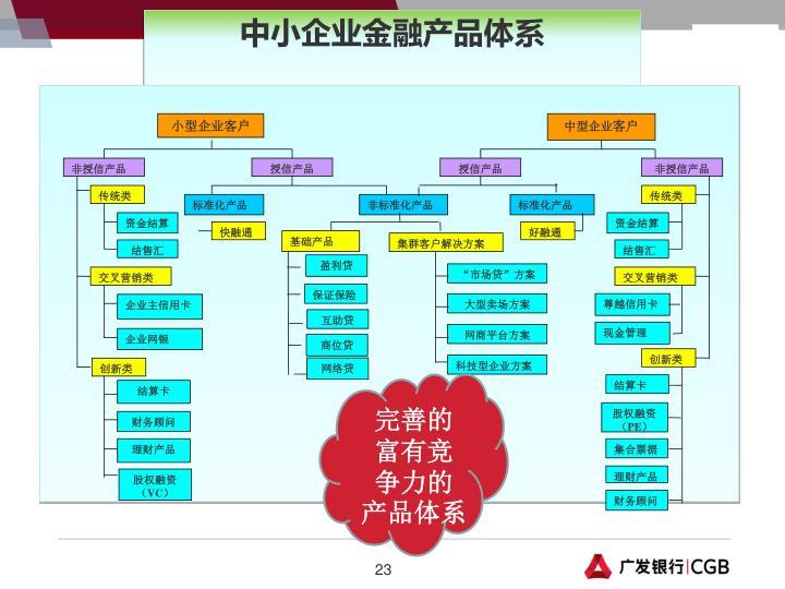 中小企业金融产品体系