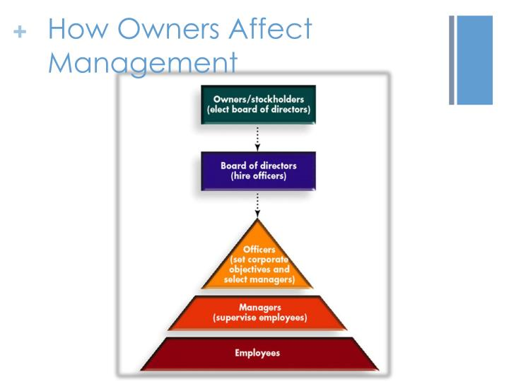 How Owners Affect Management