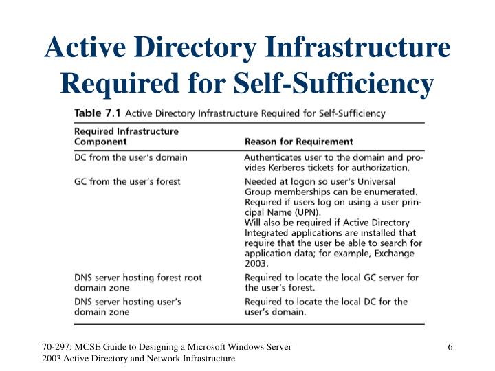 Active Directory Infrastructure Required for Self-Sufficiency