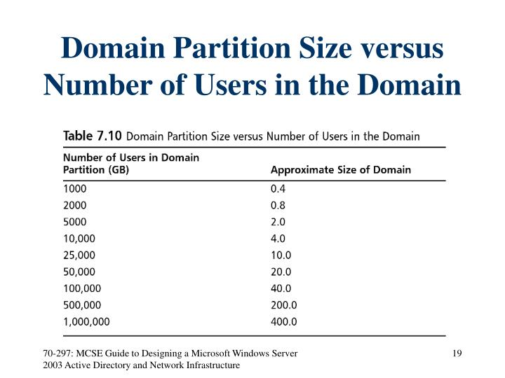 Domain Partition Size versus Number of Users in the Domain
