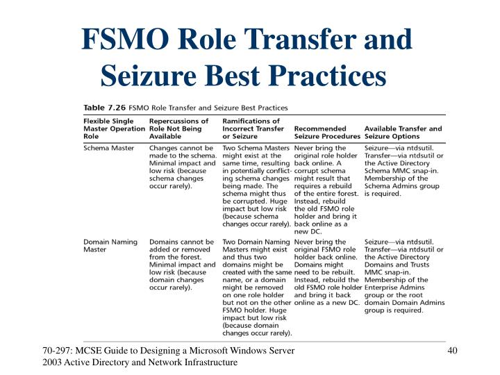 FSMO Role Transfer and Seizure Best Practices