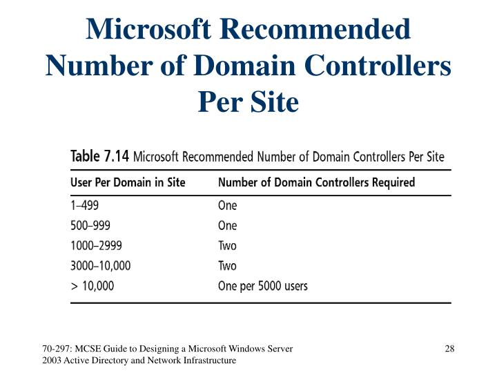 Microsoft Recommended Number of Domain Controllers Per Site