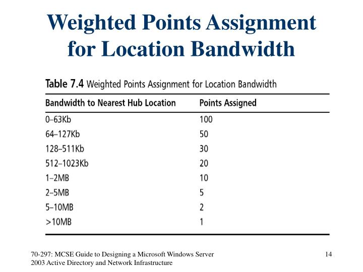 Weighted Points Assignment for Location Bandwidth