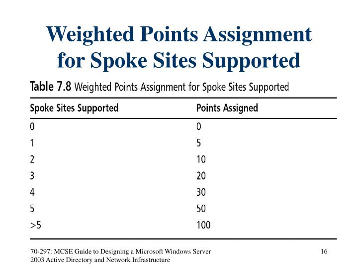 Weighted Points Assignment for Spoke Sites Supported