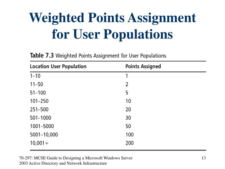 Weighted Points Assignment for User Populations