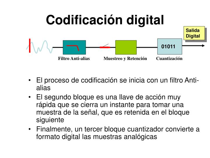 Codificación digital