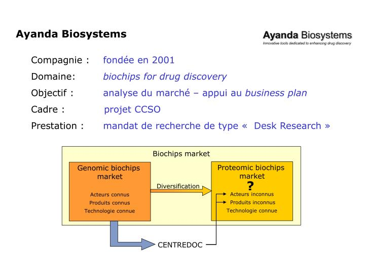 Biochips market
