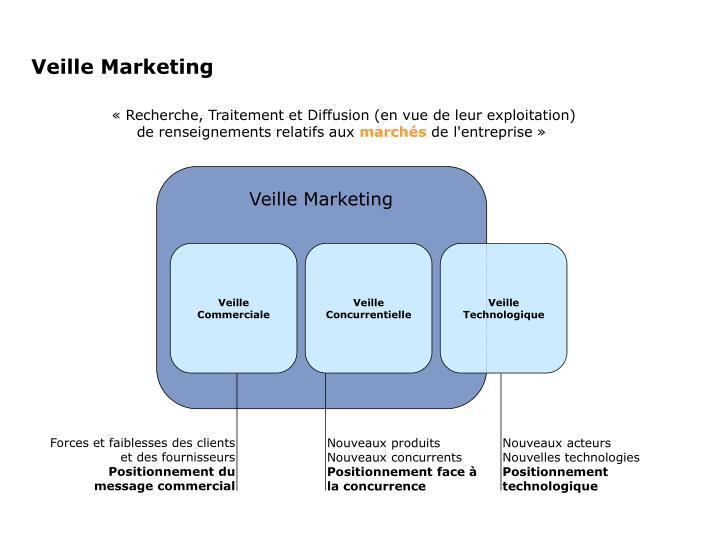 Veille Marketing