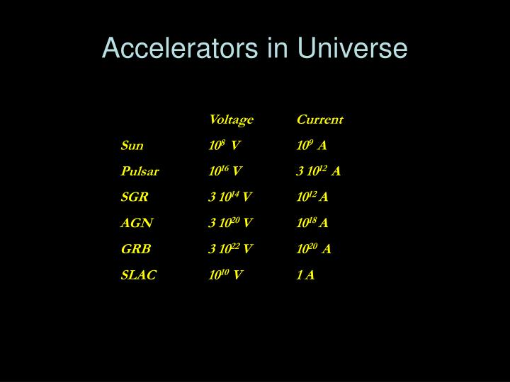 Accelerators in Universe