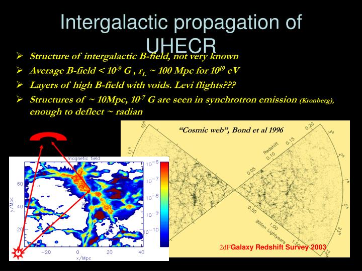 Intergalactic propagation of UHECR