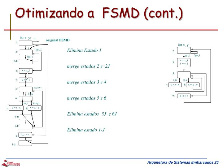 Otimizando a  FSMD (cont.)