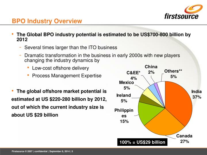 BPO Industry Overview