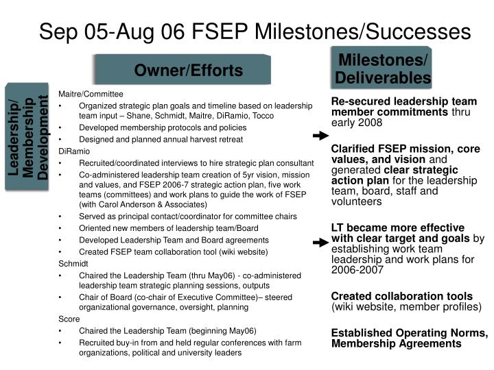Sep 05-Aug 06 FSEP Milestones/Successes