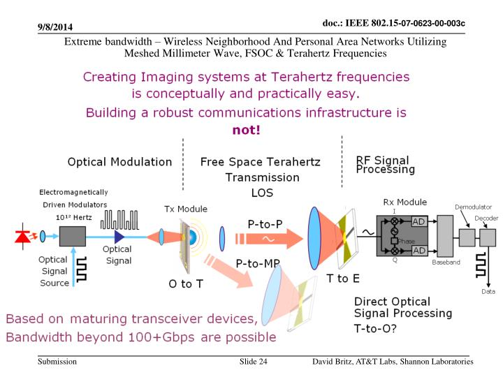 Extreme bandwidth – Wireless Neighborhood And Personal Area Networks Utilizing Meshed Millimeter Wave, FSOC & Terahertz Frequencies