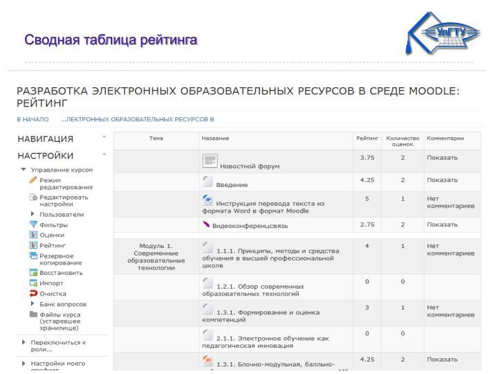 Сводная таблица рейтинга