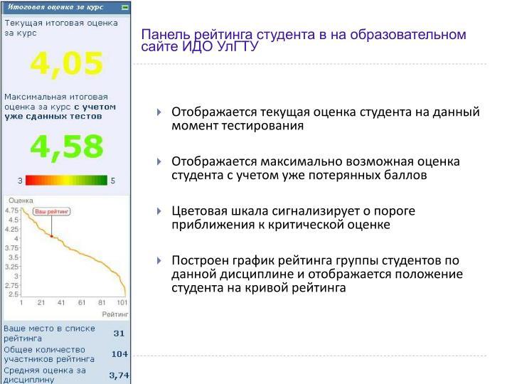Панель рейтинга студента в на образовательном сайте ИДО УлГТУ