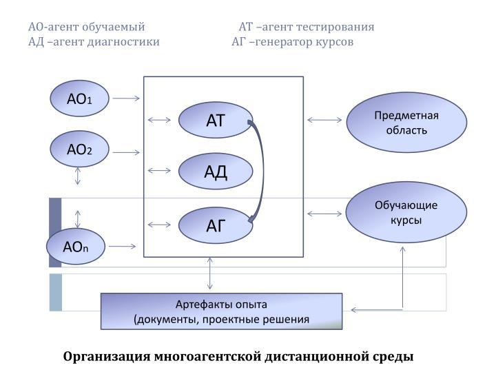 АО-агент обучаемый                                  АТ –агент тестирования