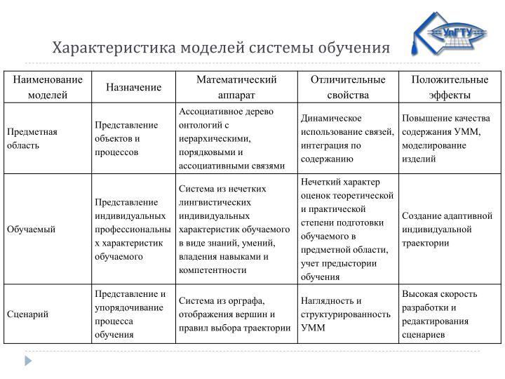 Характеристика моделей системы обучения