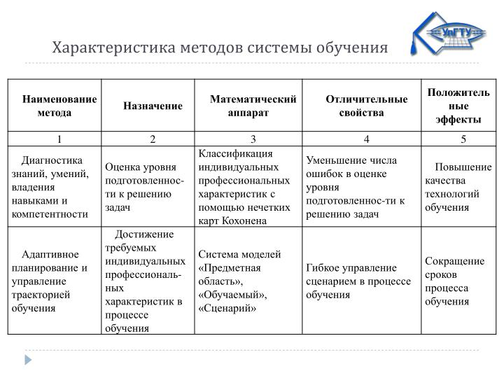Характеристика методов системы обучения