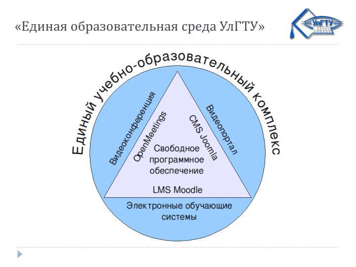 «Единая образовательная среда УлГТУ»