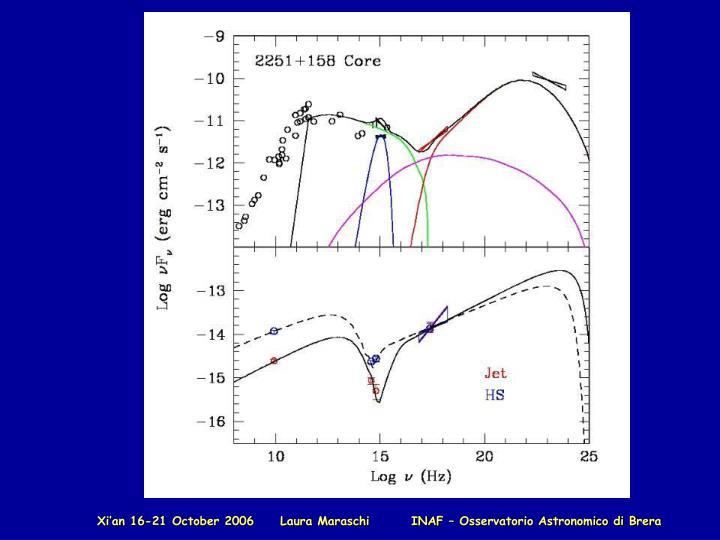 Xi'an 16-21 October 2006     Laura Maraschi        INAF – Osservatorio Astronomico di Brera