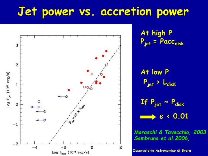 Jet power vs. accretion power