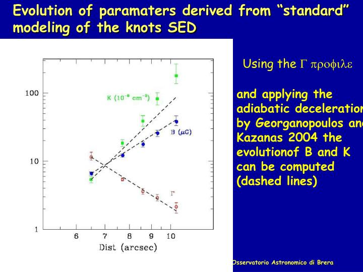 "Evolution of paramaters derived from ""standard"" model"