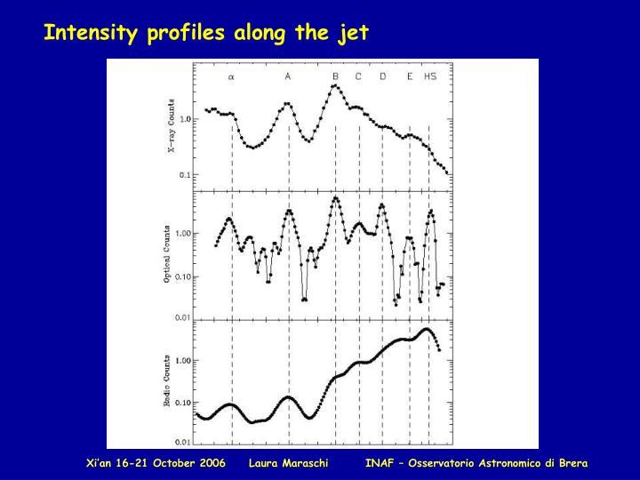 Intensity profiles along the jet