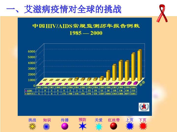 一、艾滋病疫情对全球的挑战
