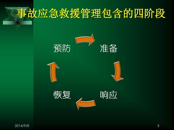 事故应急救援管理包含的四阶段