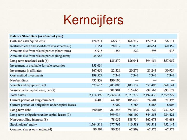 Kerncijfers