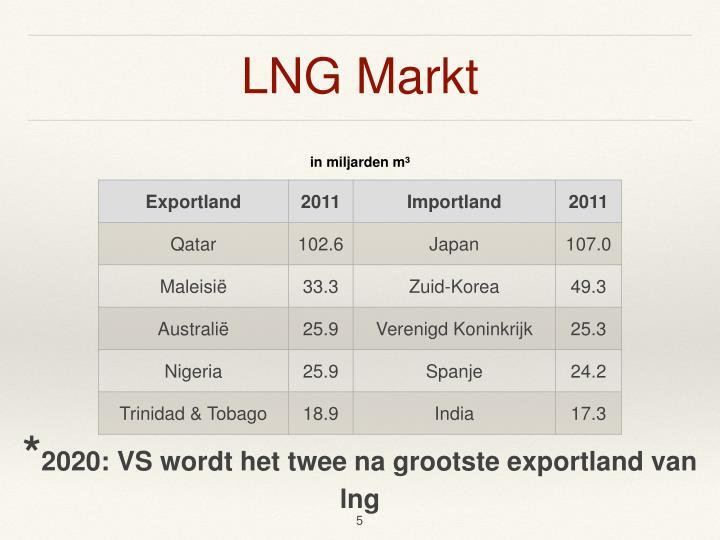 LNG Markt