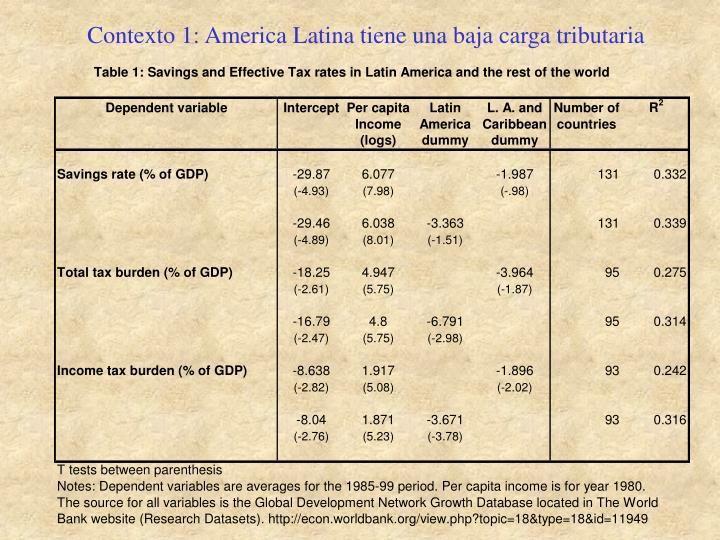 Contexto 1: America Latina tiene una baja carga tributaria