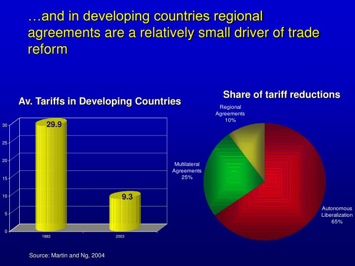 …and in developing countries regional agreements are a relatively small driver of trade reform