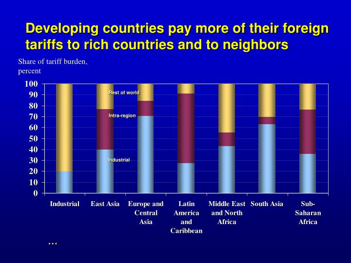Developing countries pay more of their foreign tariffs to rich countries and to neighbors