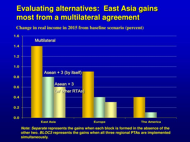 Evaluating alternatives:  East Asia gains most from a multilateral agreement