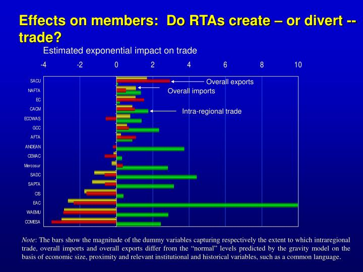Effects on members:  Do RTAs create – or divert -- trade?