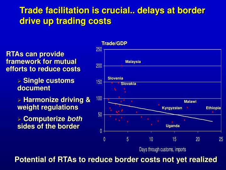 Trade/GDP