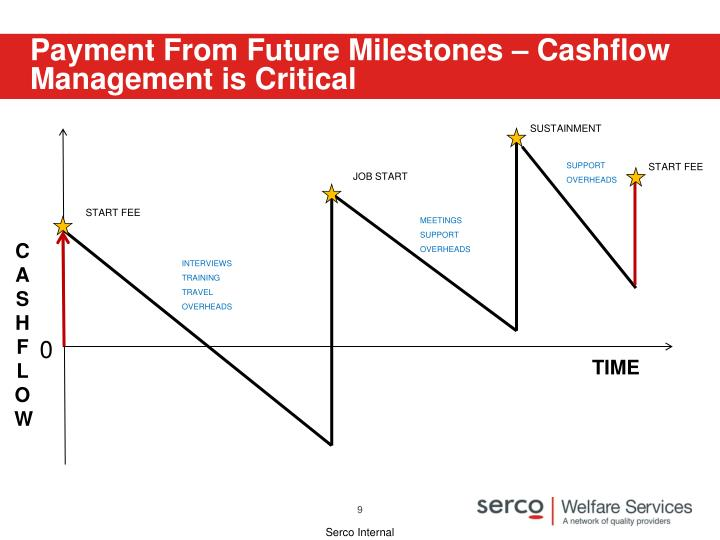 Payment From Future Milestones – Cashflow Management is Critical