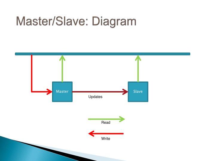 Master/Slave: Diagram