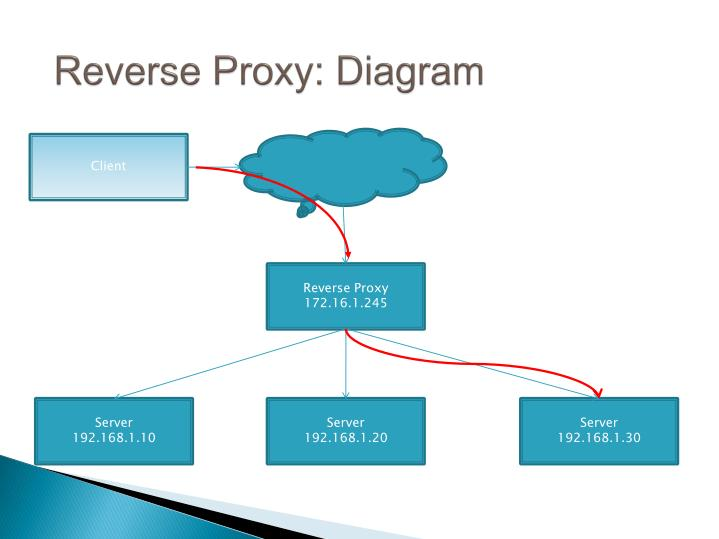 Reverse Proxy: Diagram