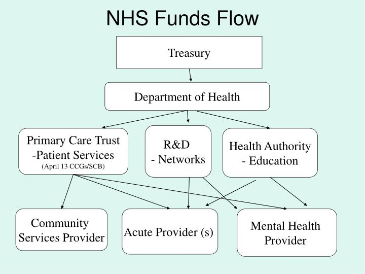 NHS Funds Flow