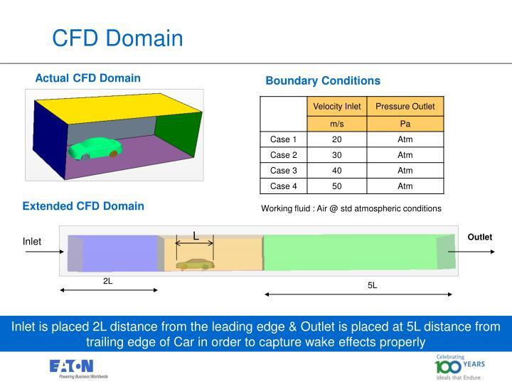 CFD Domain