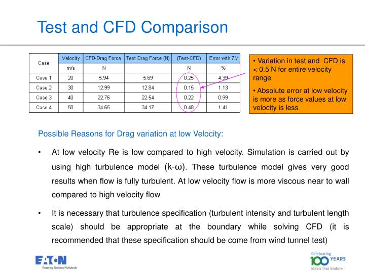 Test and CFD Comparison