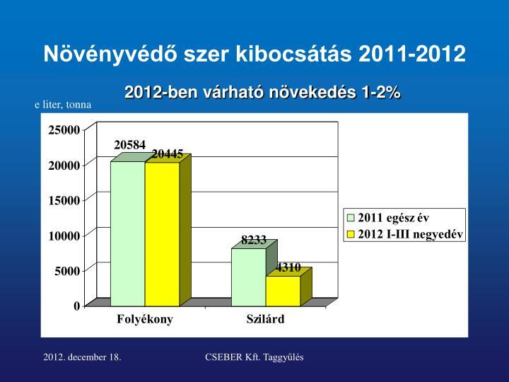 Növényvédő szer kibocsátás 2011-2012