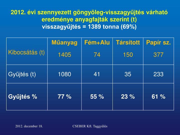2012. évi szennyezett göngyöleg-visszagyűjtés várható eredménye anyagfajták szerint (t)